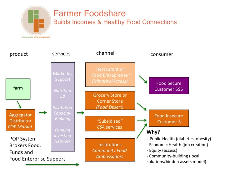 Farmer Foodshare: Food Waste, Wholesale & Hunger- Food System Hack